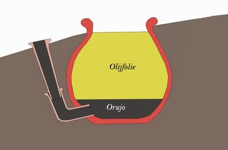Olijfolie methode 01